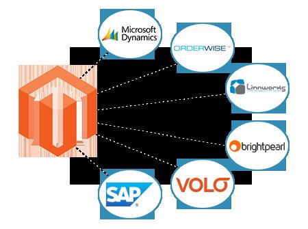 Magento Platform Integration