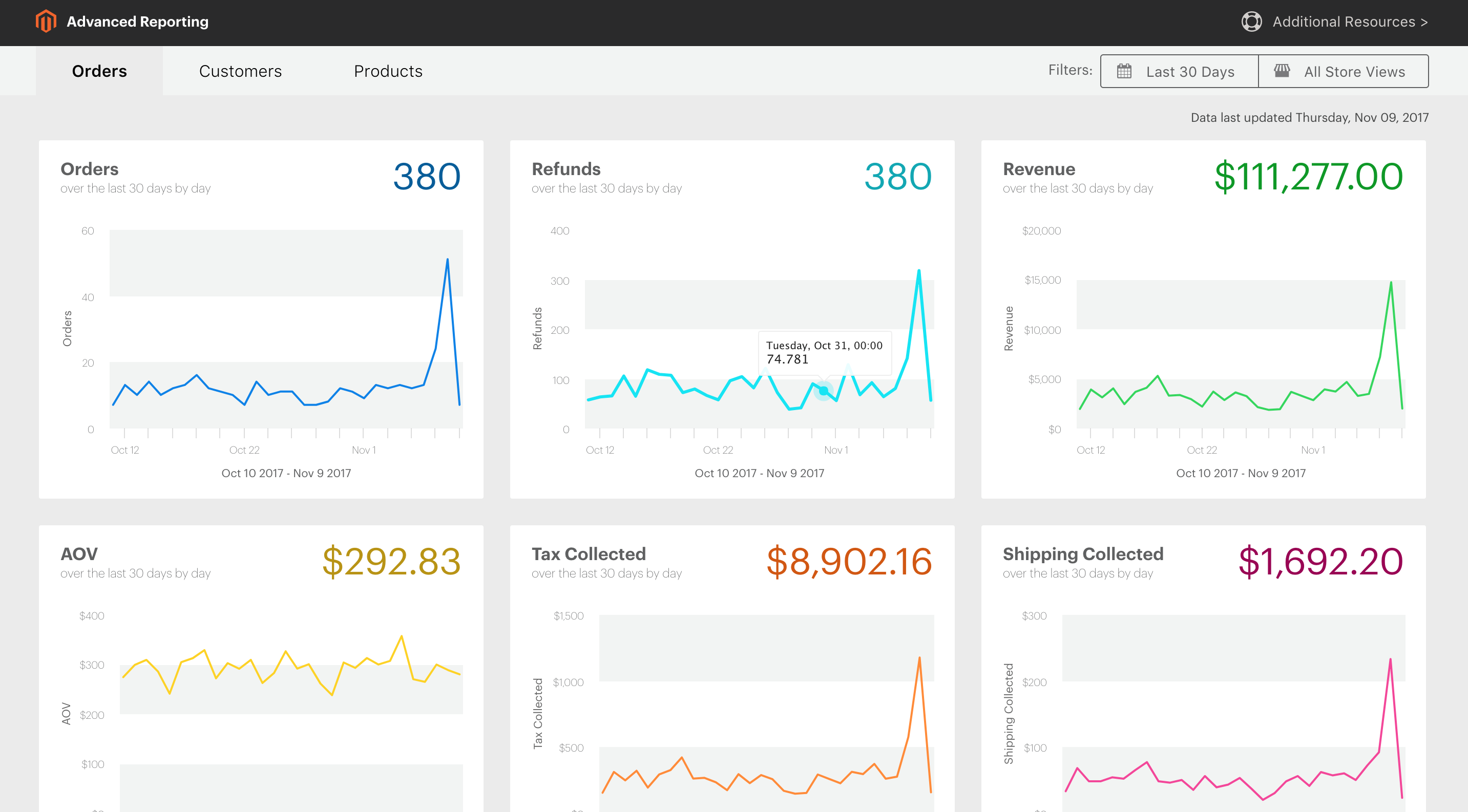 Magento Advanced Reporting Dashboard