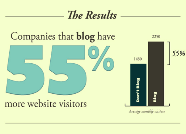 Companies That Blog Have 55% More Website Visitors Compared to Those Who Don't - Graph Image