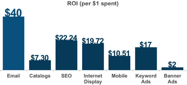 Stats show email marketing generates more ROI compared to other marketing channels