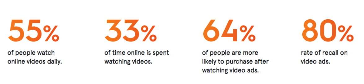 Online Video Stats - 55% people watch videos online, 33% of the time online is spent watching videos