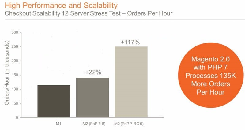 Magento 2 is designed to be high performance and scalable - it can process 135k more orders per hour