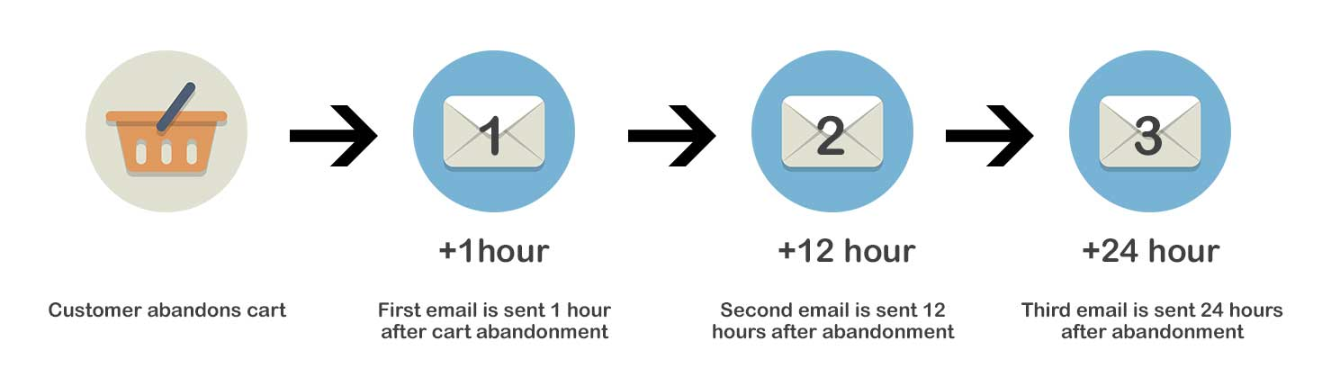 Cart abandonment email strategy diagram