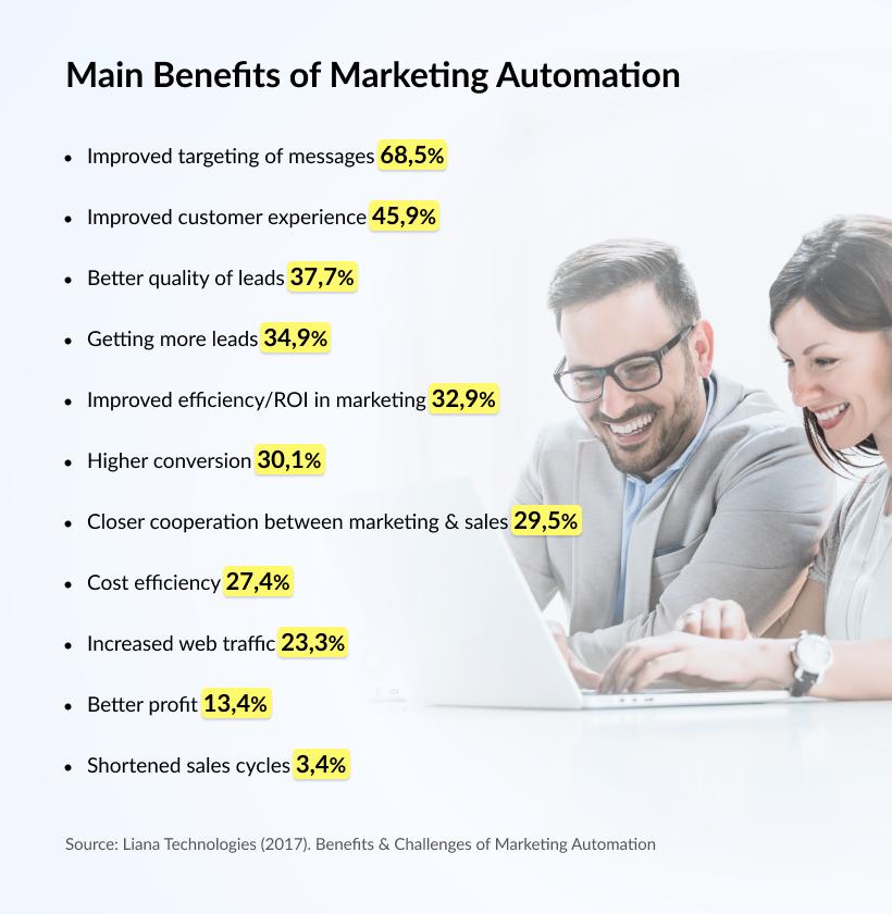 Main Benefits of Marketing Automation